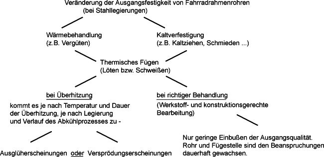 Übersicht-Rohreigenschaften-nach-Bearbeitung_ABB3-24
